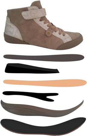 Конструкция на Дамските Обувки Комфорт